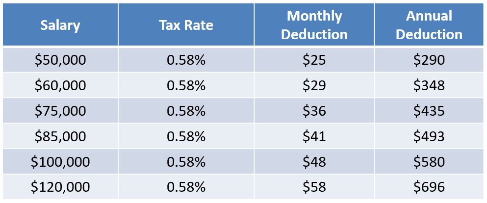 Picture of Tax Table