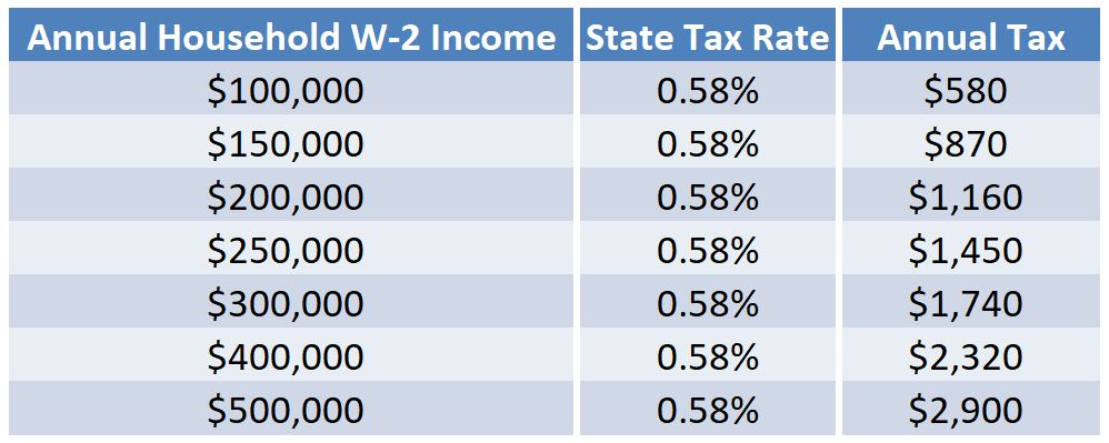 Tax Rate Chart for LTC Webpage 4